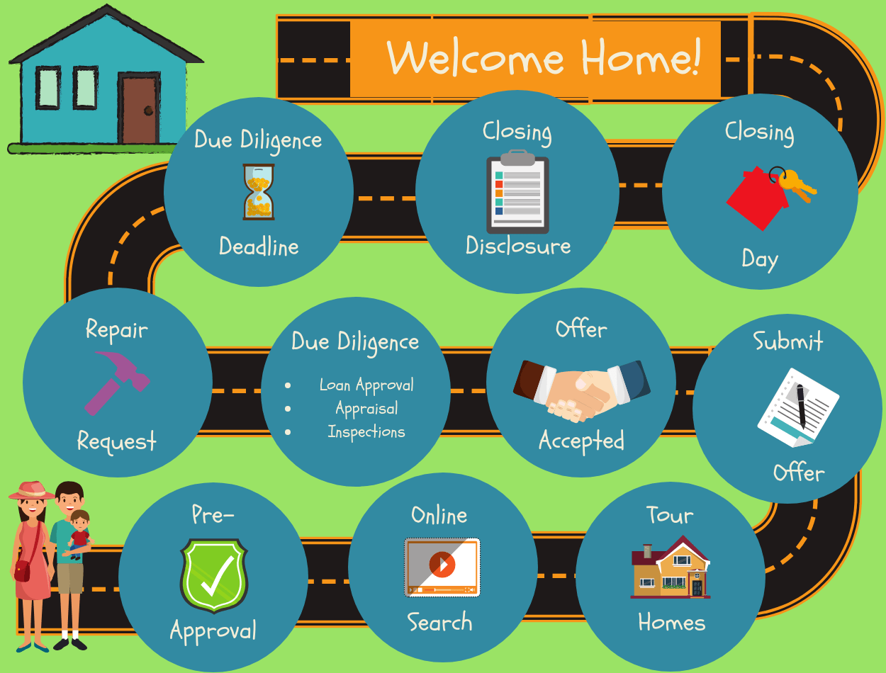 The Process of Buying a Home - Clare Moser Real Estate